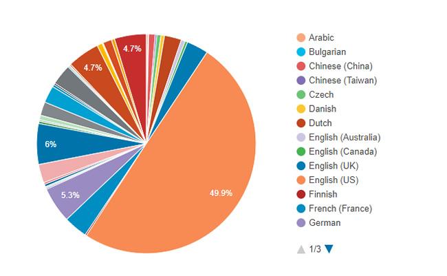 WordPress ve WooCommerce Kullanım İstatistikleri